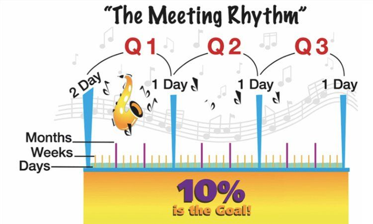 """The meeting rhythm"""